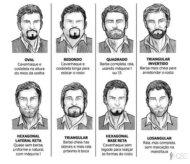 Tipos de Barba para os Formatos de Rosto - HQSC